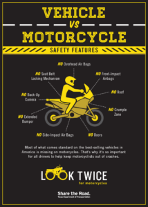 Infographic showing that motorcycles do not have vehicle safety features such as air bags and crumple zones.